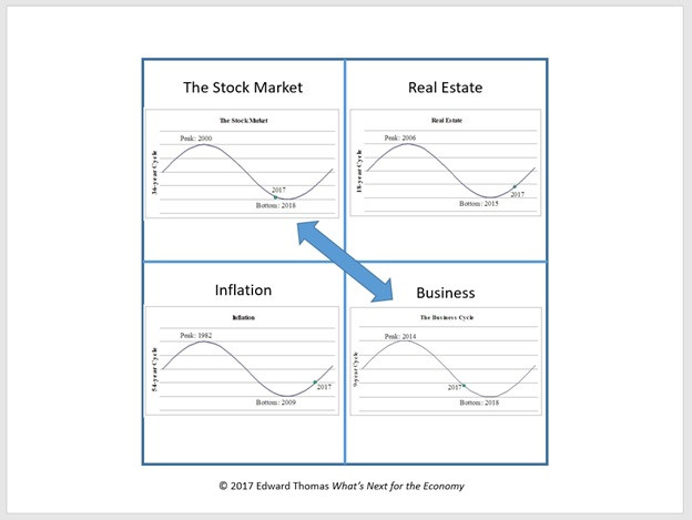 The Stock Market is affected by the Business cycle