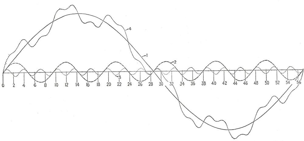 Kondratieff, Juglar, and Kitchin cycles per Schumpeter