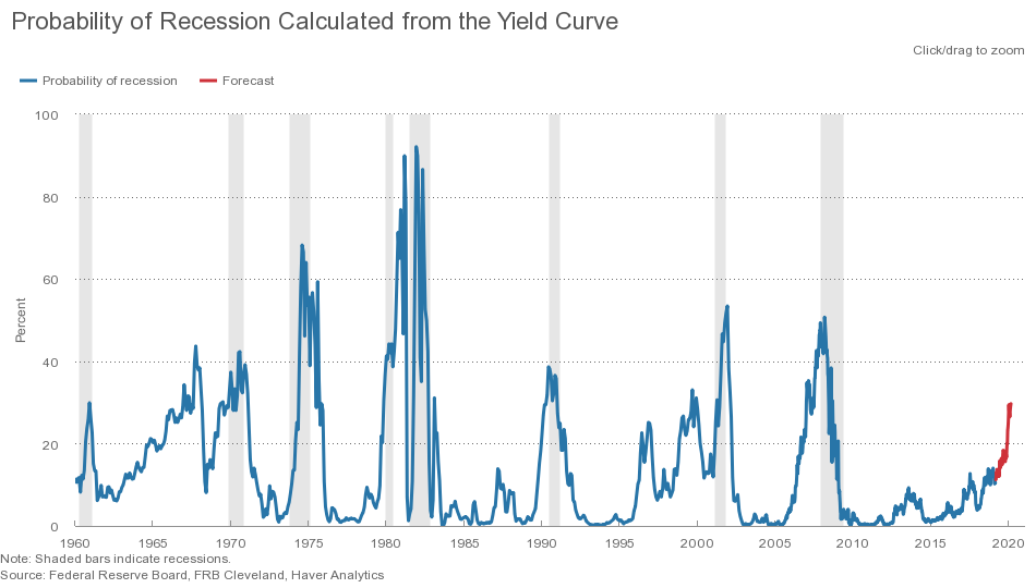 Yield Curve, Recession, Probability