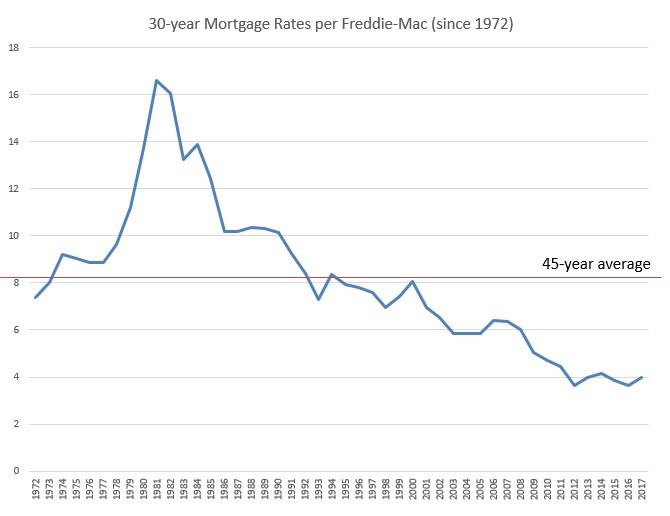 30-year mortgage annual interest rate, 1972-2017