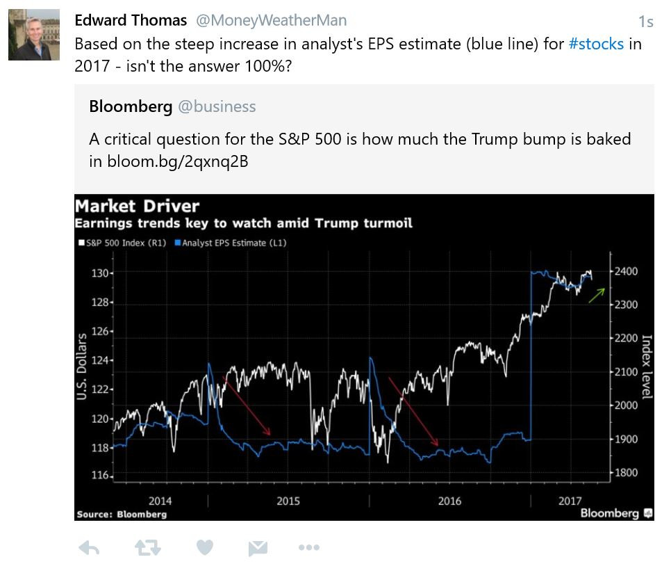 Trump bump - analysts 2017 EPS estimate