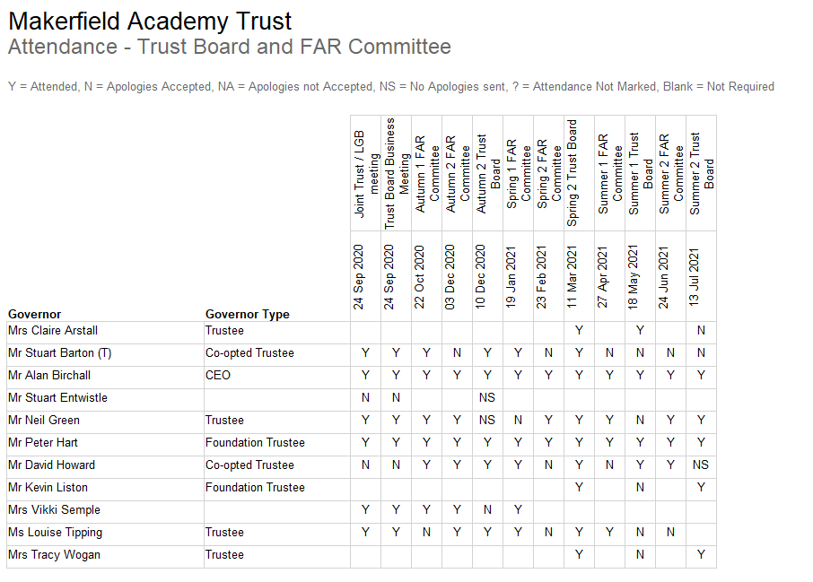Attendance Trust Board and Far Committee to July 2021.png