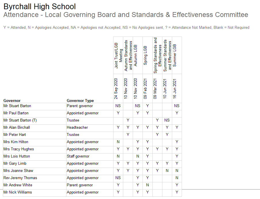 Attendance at LGB and Standards and Effectiveness Cttee.png