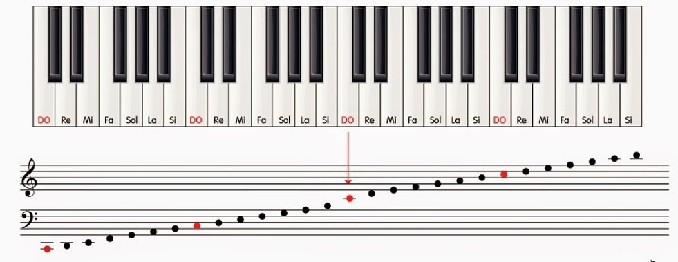 LAS-NOTAS-EN-EL-PIANO.jpg