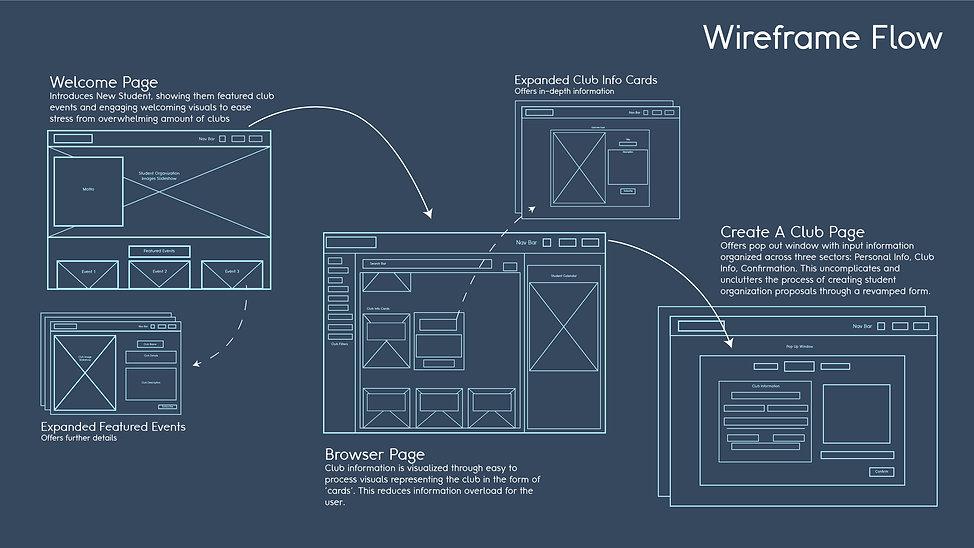 Wireframe flow-01.jpg