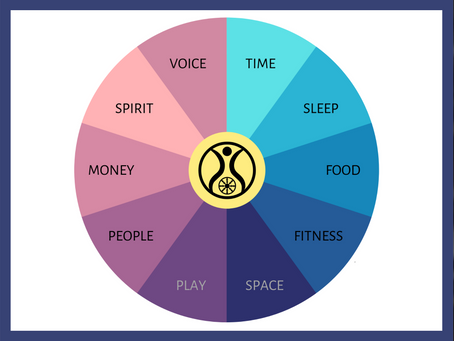 Ten Areas of Well-Being
