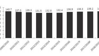 頂手補習社 - 中小學補習社數據(2015-2019年度)