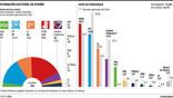 La situazione politica in Spagna e a Barcellona a pochi giorni dalle elezioni