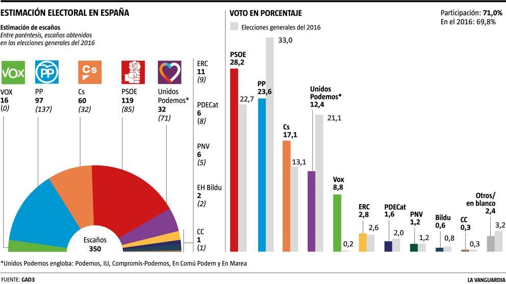 Previsioni di voto elezioni generali Spagna 2019