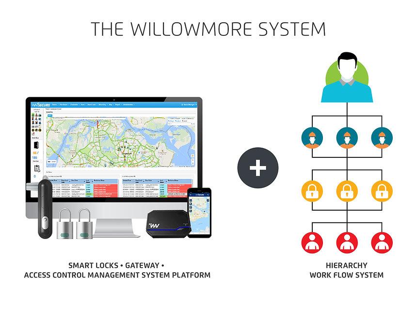 WillowmoreSystem.jpg