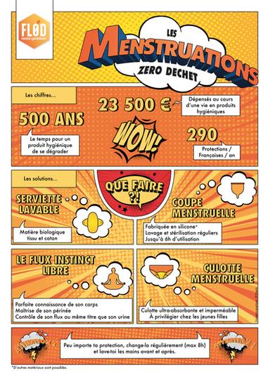 Poster Menstruations Zéro Déchet