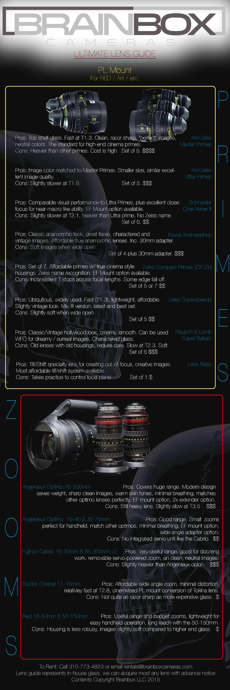 BrainBox Cameras' Camera Lenses Guide infographic