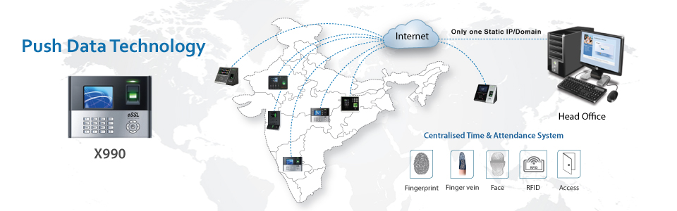 eSSL-Push-data-technology-Secure service