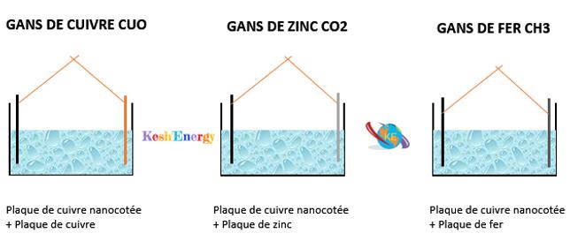 Schema pour créer du gans de CO2 Ch3 CUO Kesh'Energy. Faire du gans et nettoyer du gans