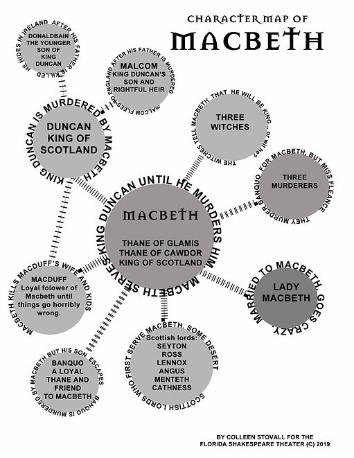 venn diagram of macbeth characters 2020.