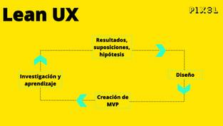 Lean UX en acción: un proceso iterativo de aprendizaje