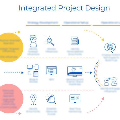 Sales presentation - Integrated project design slide
