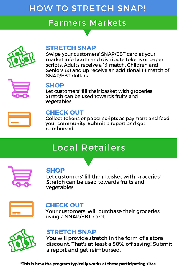 Markets and Retailers_ How to SNAP.png