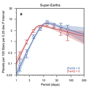 Prevalence of Super-Earths: Metallicity and Orbital Period