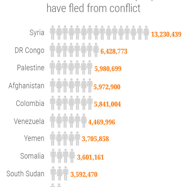 Countries where the most people have fled from conflict