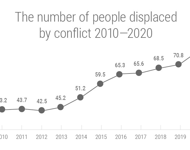 Historical displacement overview