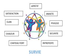 """Le mode """"Survie"""""""