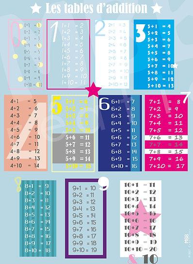Les tables d'addition