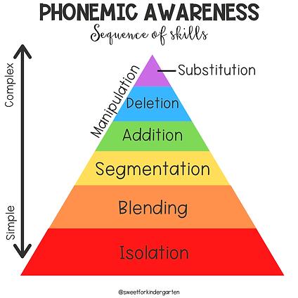 Phonemic-Awareness-Pyramid.png