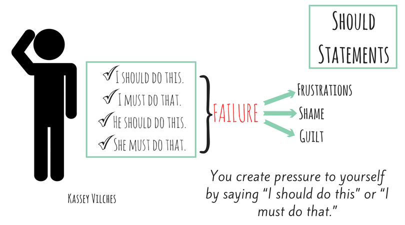 "an infographic showing how 'should statements' such as ""I should do this"", ""I must do that"", ""He should do this"" and ""She must do that"", often result in failure. The infographic has arrows pointing from failure to the resulting feelings of 'frustration', 'shame' and 'guilt'"