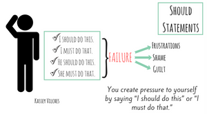 """an infographic showing how 'should statements' such as """"I should do this"""", """"I must do that"""", """"He should do this"""" and """"She must do that"""", often result in failure. The infographic has arrows pointing from failure to the resulting feelings of 'frustration', 'shame' and 'guilt'"""