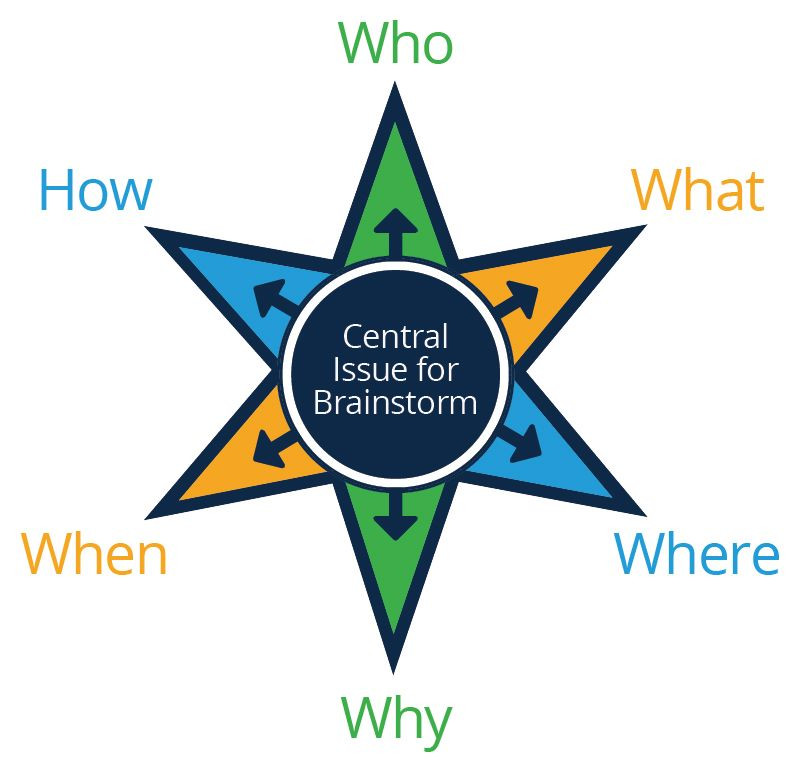 A six-pointed star with the 'issue for brainstorming' at the centre. Each point of the star is labeled with a different question: Who?; What?; Where?; Why?; When?; and How?