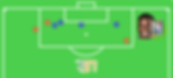 Gráfico de Gols e Assistências - Jérémy