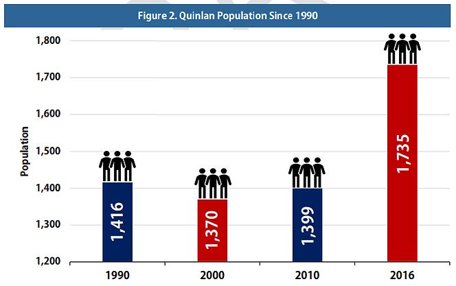 Quinlan Population.PNG