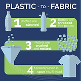 Plastic to Fabric.png
