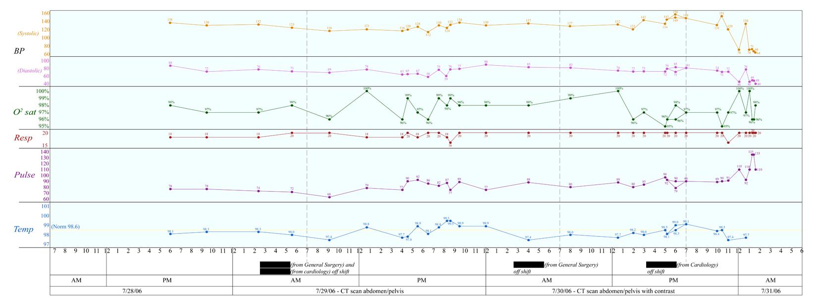 Vitals Chart