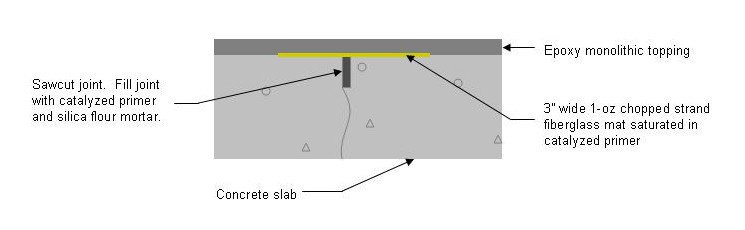 control joint for concrete