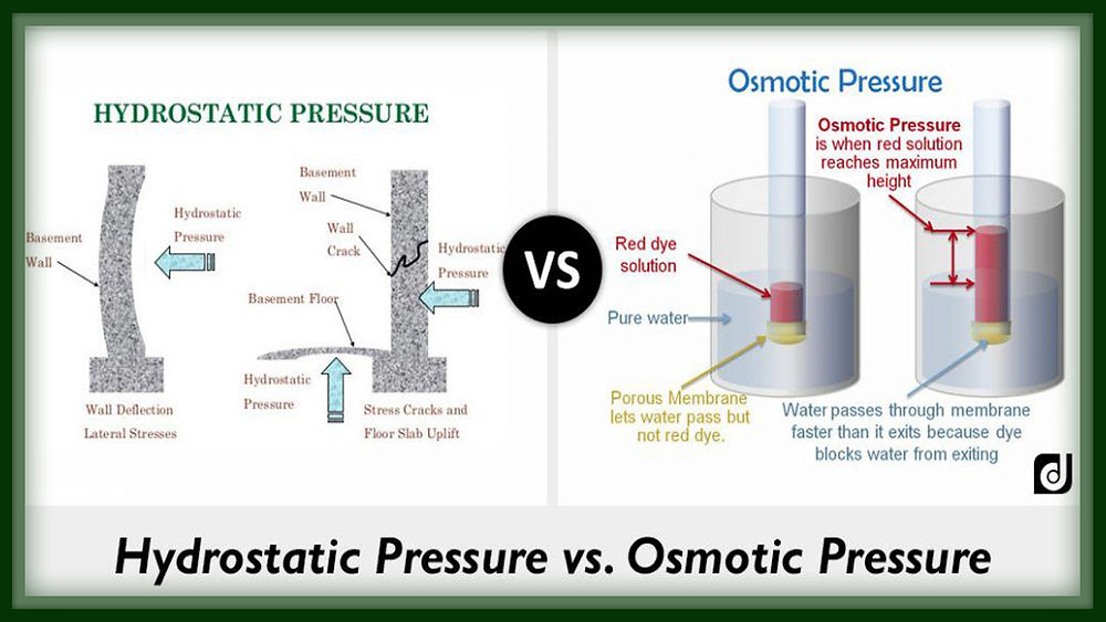 What is Hydrostatic Pressure