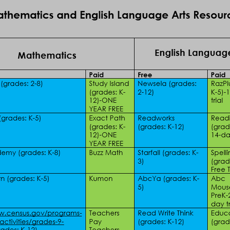 ELA and Math Resources
