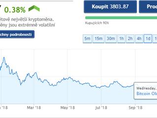 Bitcoin - letadlo přistává...???