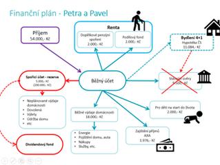 Finanční plán – co to je a kčemu slouží?