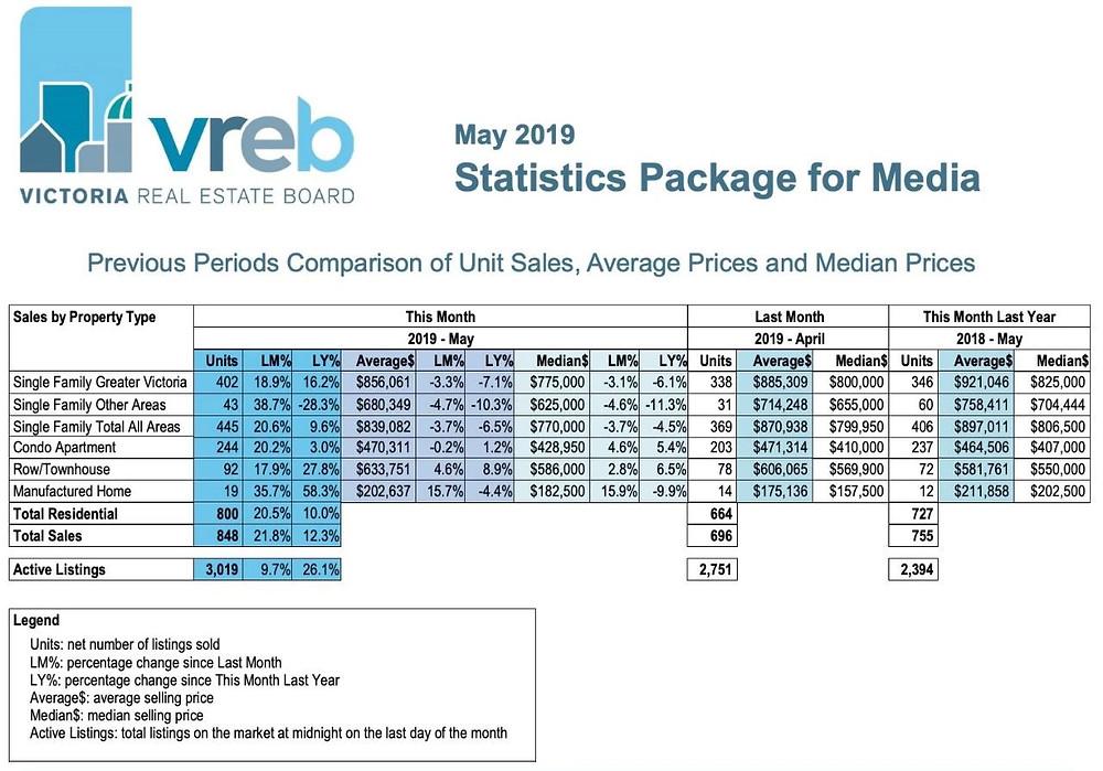 晚春花开:大维多利亚地区房产销量喜迎反弹,价格下降