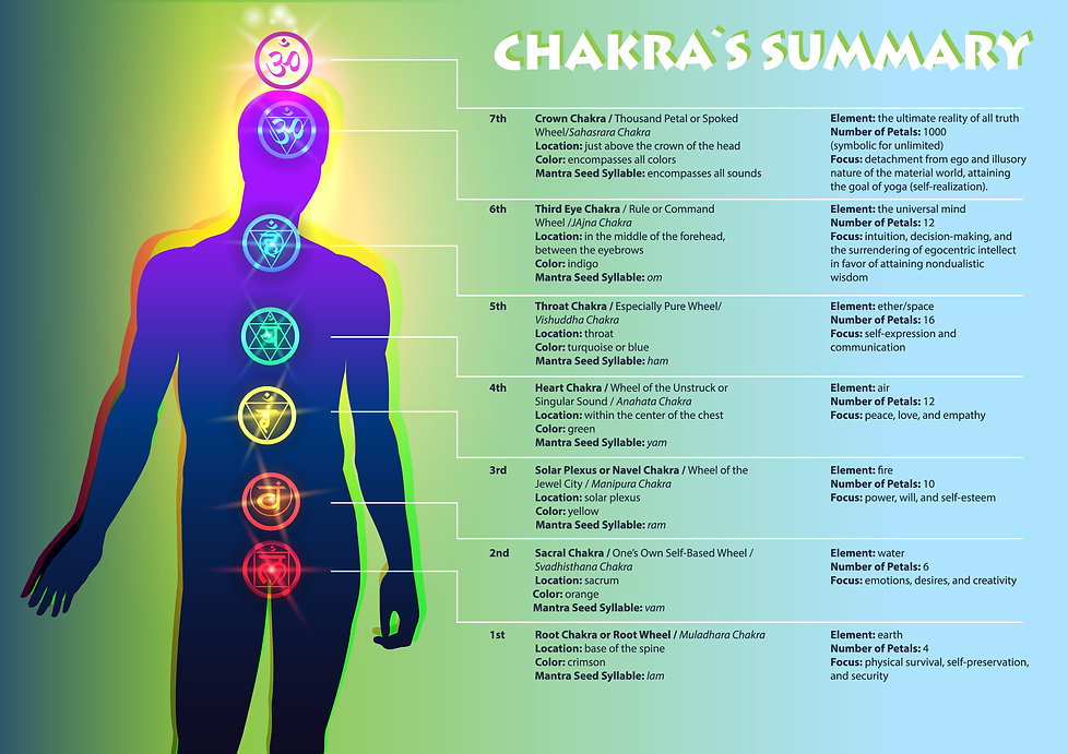 Learn about the Chakras