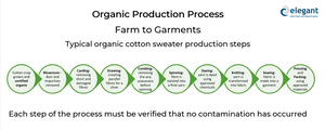 production steps to make organic knitwear