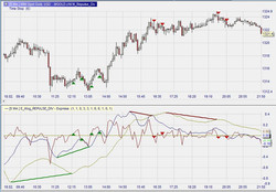Repulses and Divergences on Gold