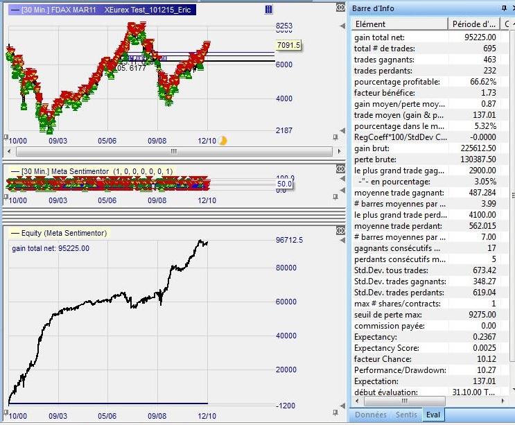Test Mogalef System A03 FDAX_30'