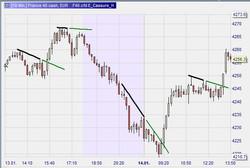 Buy Line Breakout
