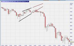 Rising Wedge Indicator