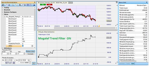 Avec le Mogalef trend Filter