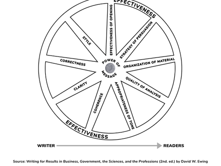 The Writer's Wheel: 9 Qualities of Solid Business Writing