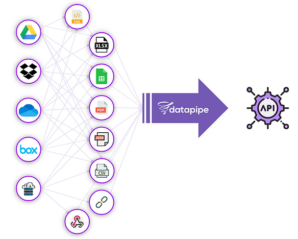 datapipe overview